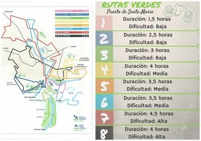 ruta bicicleta el puerto de santa maria