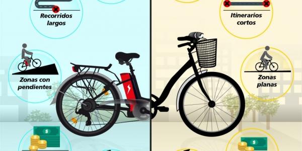 5 Características de la Bicicleta Eléctrica